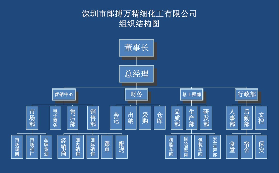 郎搏万组织结构图.jpg